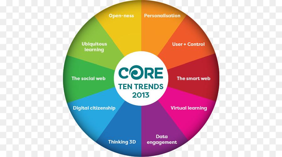 21st Century Skills Pie Chart Learning Education Innovative