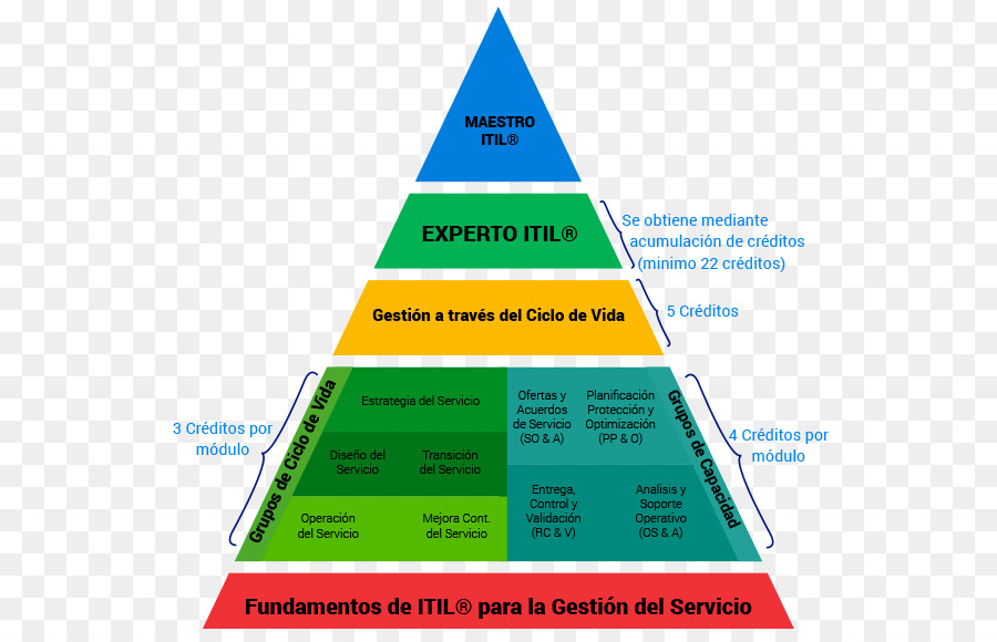 pyramid itil microsoft powerpoint triangle eye pyramid