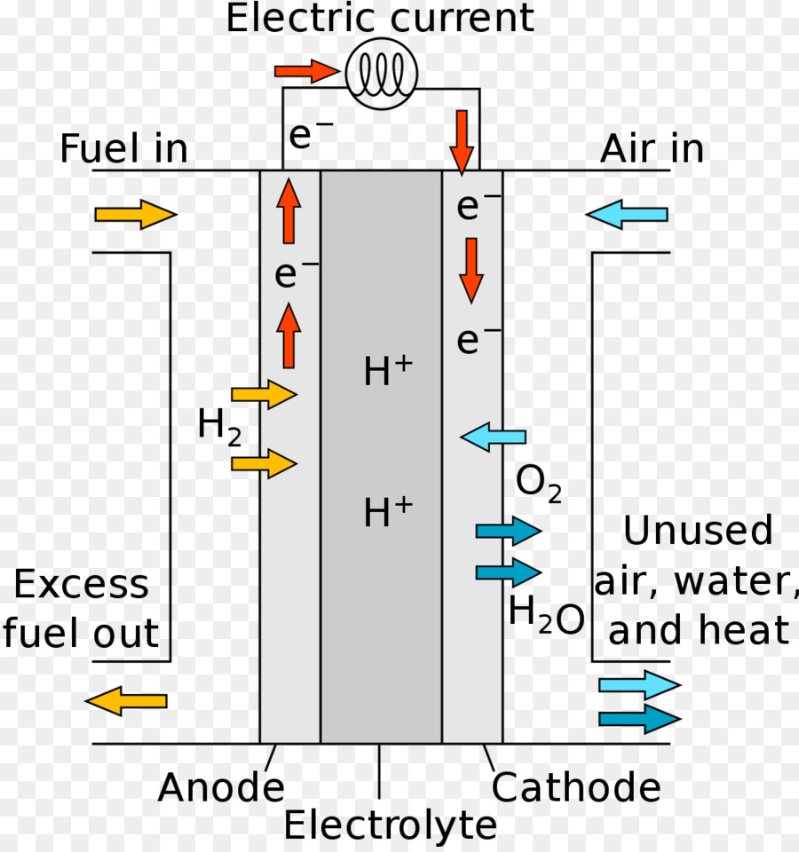 Groovy Fuel Cells Hydrogen Fuel Fuel Cell Vehicle Fuel Cell Download Wiring Digital Resources Remcakbiperorg