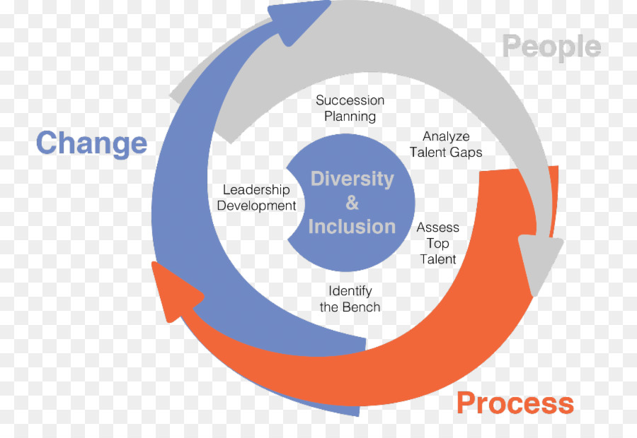 change analysis vision Strategic planning is an organization's process of defining its strategy, or direction, and making decisions on allocating its resources to pursue this strategy it may also extend to control mechanisms for guiding the implementation of the strategy.