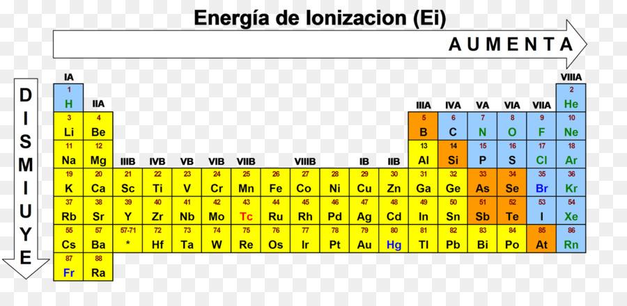 Ionization Energy Periodic Table Atomic Radius Chemistry Energy