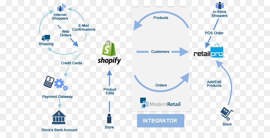 Woocommerce Flowchart E Commerce Process Flow Diagram Technology