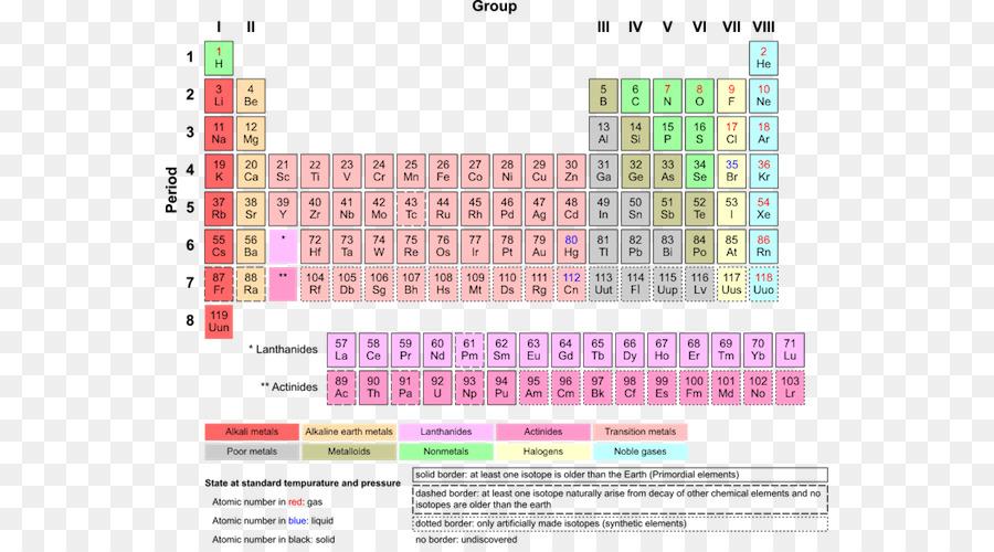 La tabla peridica de los elementos qumicos qumica de los metales la tabla peridica de los elementos qumicos qumica de los metales de transicin de los gases nobles el aprendizaje educativo elemento urtaz Image collections