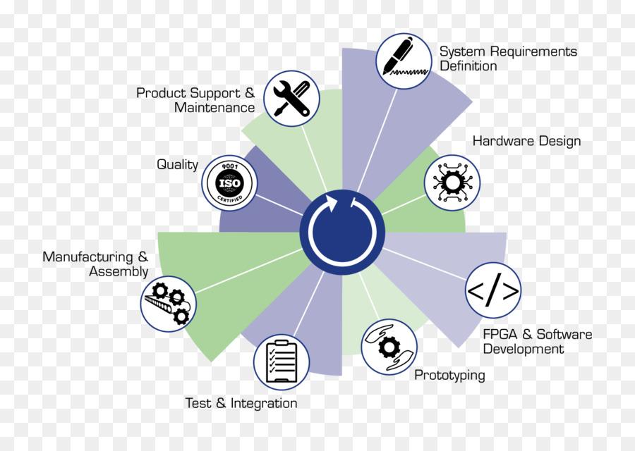 Software Development New Product Development Systems Development