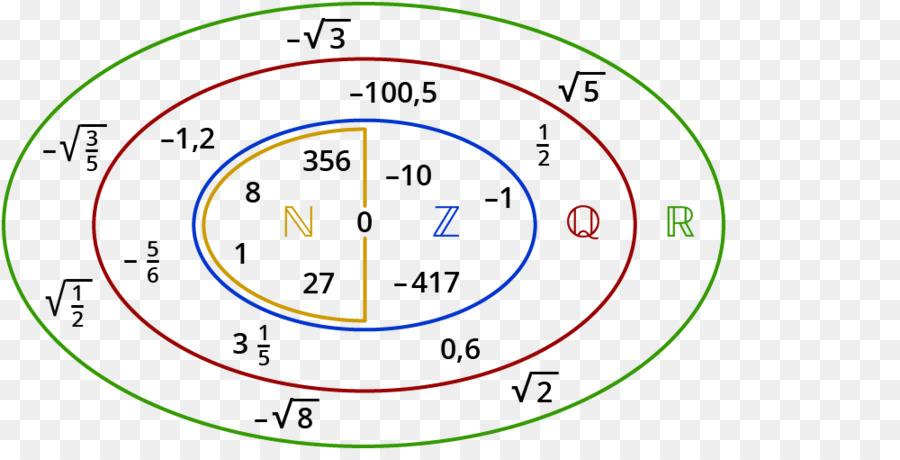 Irrational Number Mathematics Real Number Mathematics Png Download