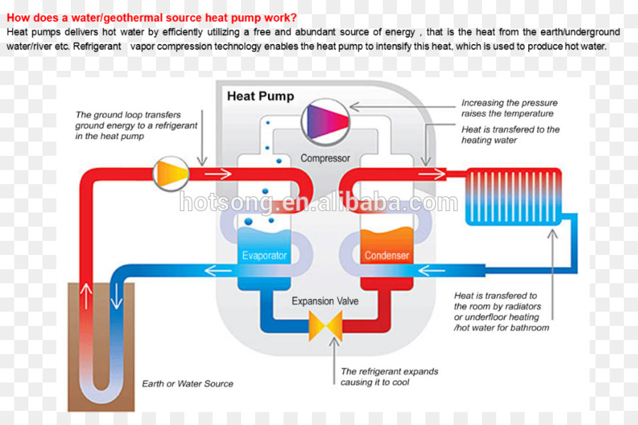 geothermal heat pump diagram png download 1000*661 free Air to Air Heat Pump Diagram