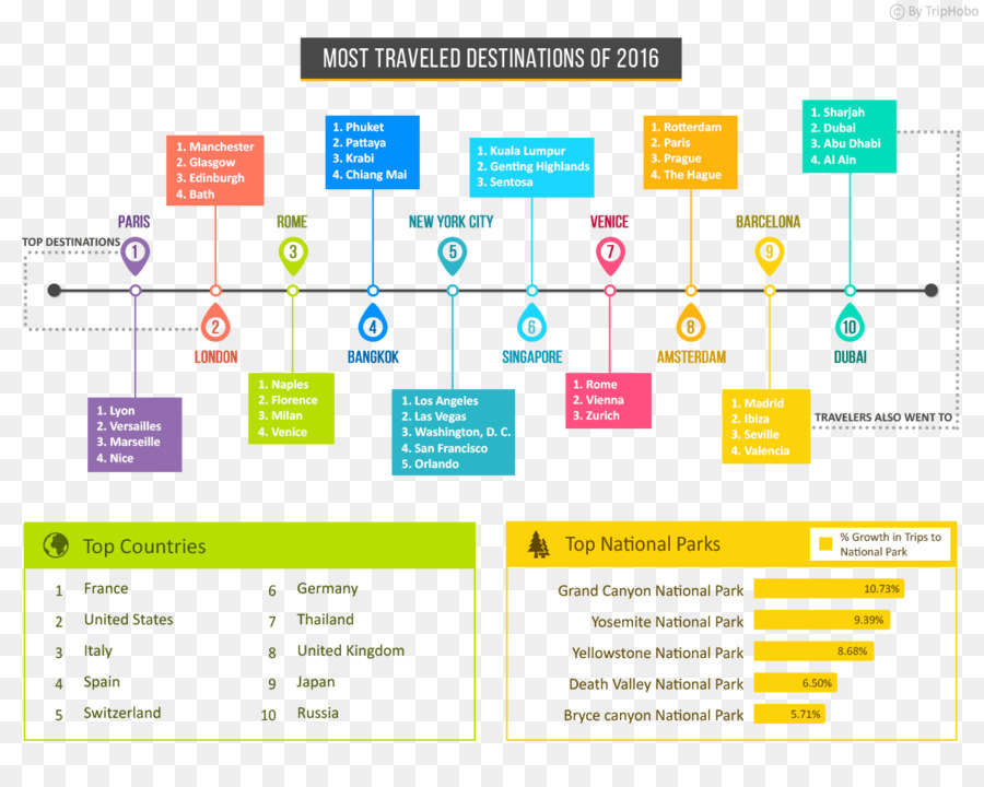trip planner travel hotel tourism infographic travel png download