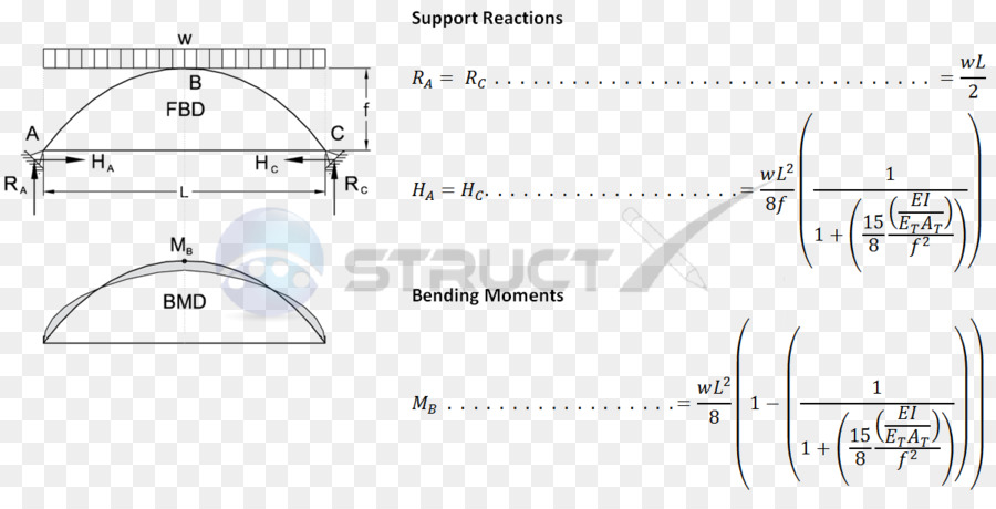 Shear And Moment Diagram Hinge Support Bending Moment Others Png