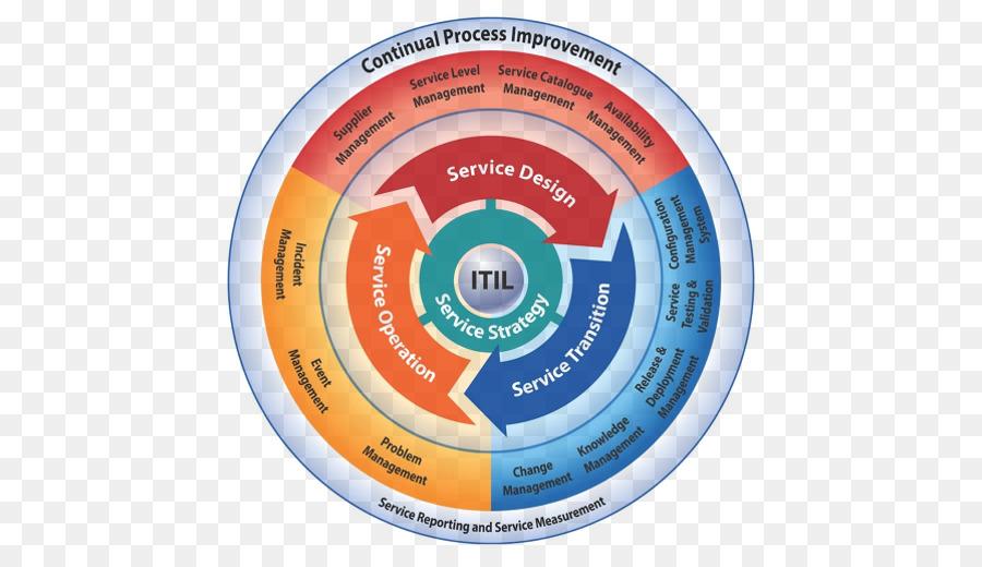 Itilv3 It Service Management Itil V3 Service Operation Information