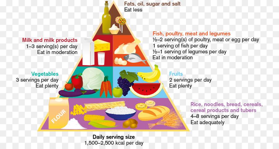 Serving Size Eating Vegetable Food Fruit