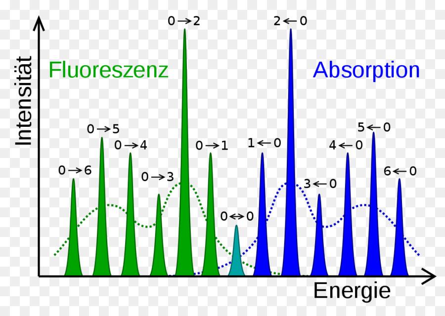 Franckcondon Principle Atomic Electron Transition Molecule