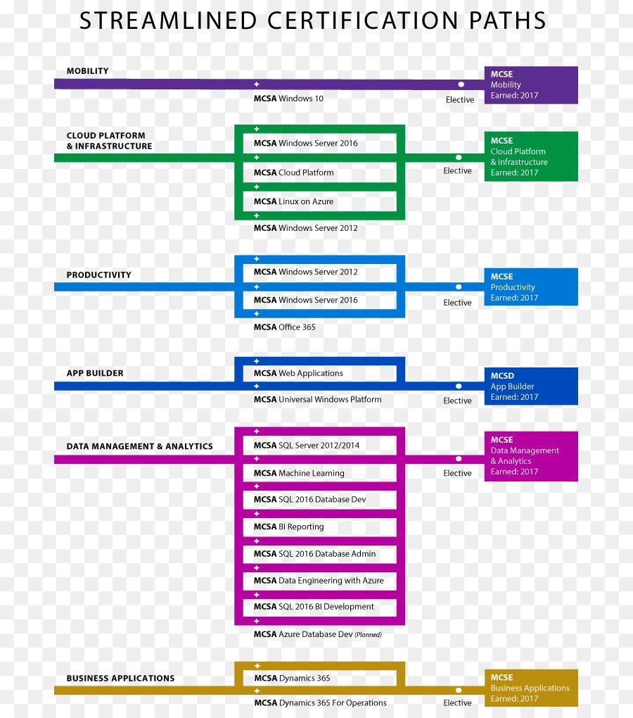 Microsoft Certified Professional Certification Mcsa Microsoft Azure