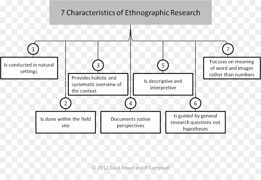 ethnography research paper