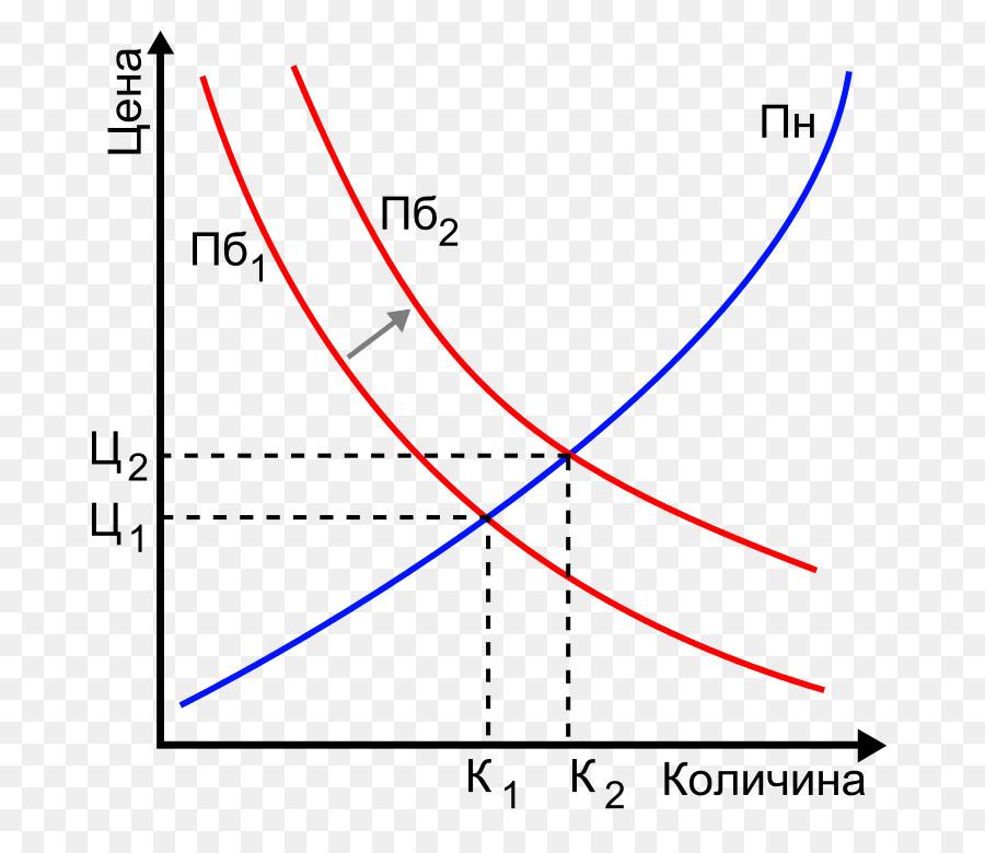 Supply And Demand Demand Curve Economics Demand Png Download 768