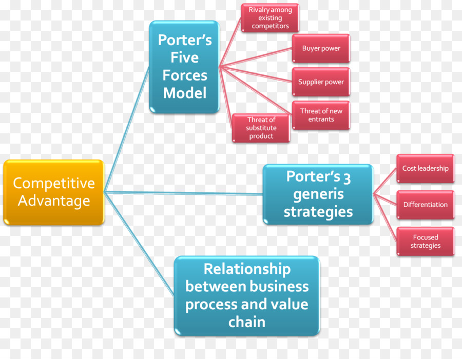 porters competitive advantage A competitive advantage is an advantage over competitors gained by offering consumers greater value, either by means of lower prices or by providing greater.
