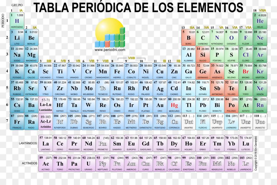 Chemical Element Symbols Diagram Car Wiring Diagrams Explained