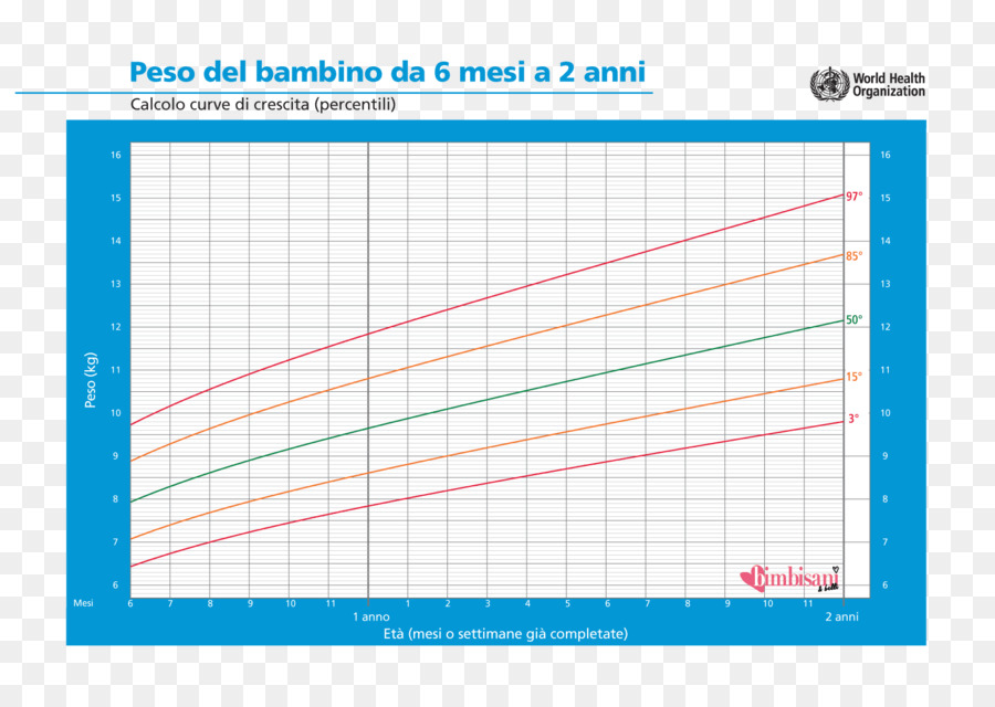Growth Chart Weight And Height Percentile Child Child Png Download