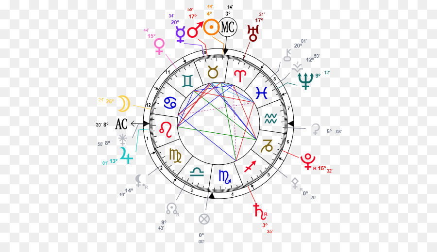 Horoscope Astrology Birth Astrological Compatibility Aries Aries