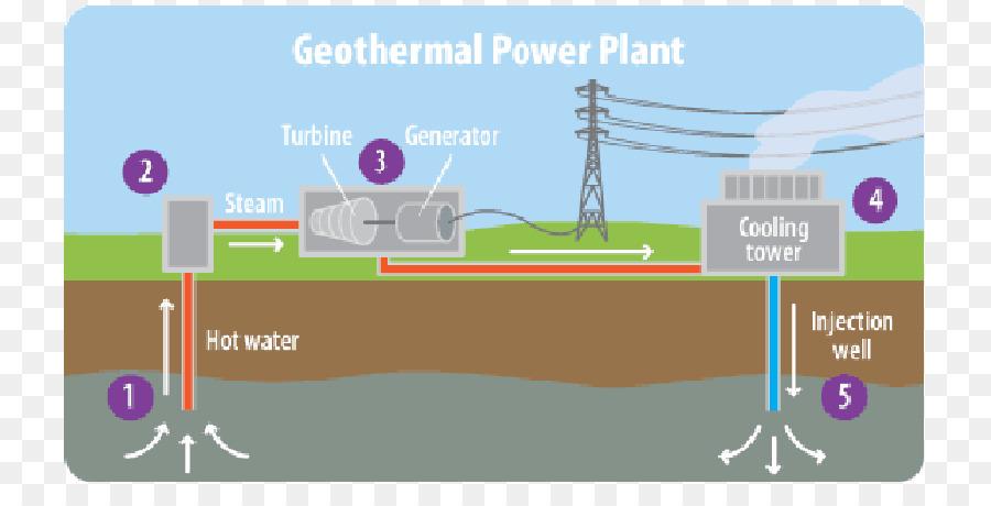Geothermal Power Geothermal Energy Electricity Generation Energy