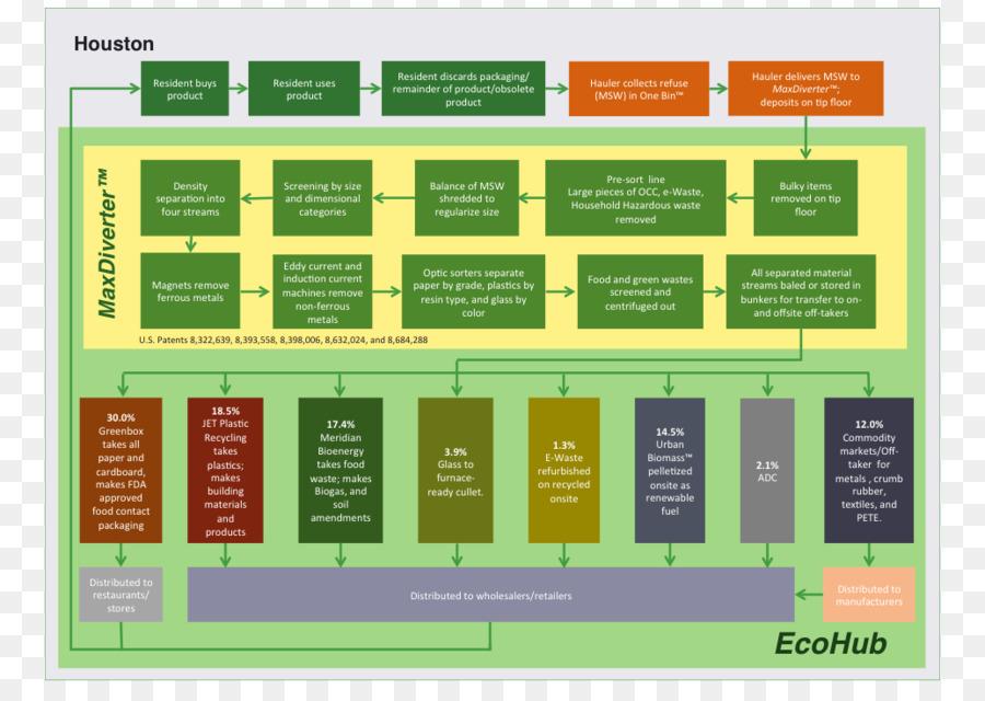 waste management process flow diagram mass balance waste sortingwaste management process flow diagram mass balance waste sorting waste separation png download 1035*723 free transparent waste png download