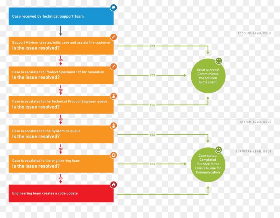 Flowchart Technical Support Process Flow Diagram Information Means