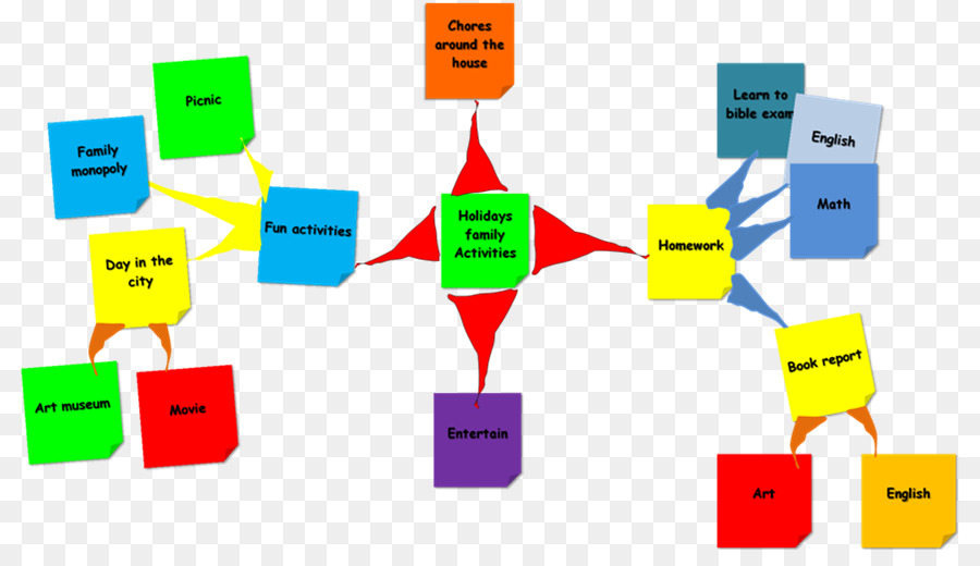 Mind map theory Child - map png download - 868*509 - Free ... Download Mind Map on