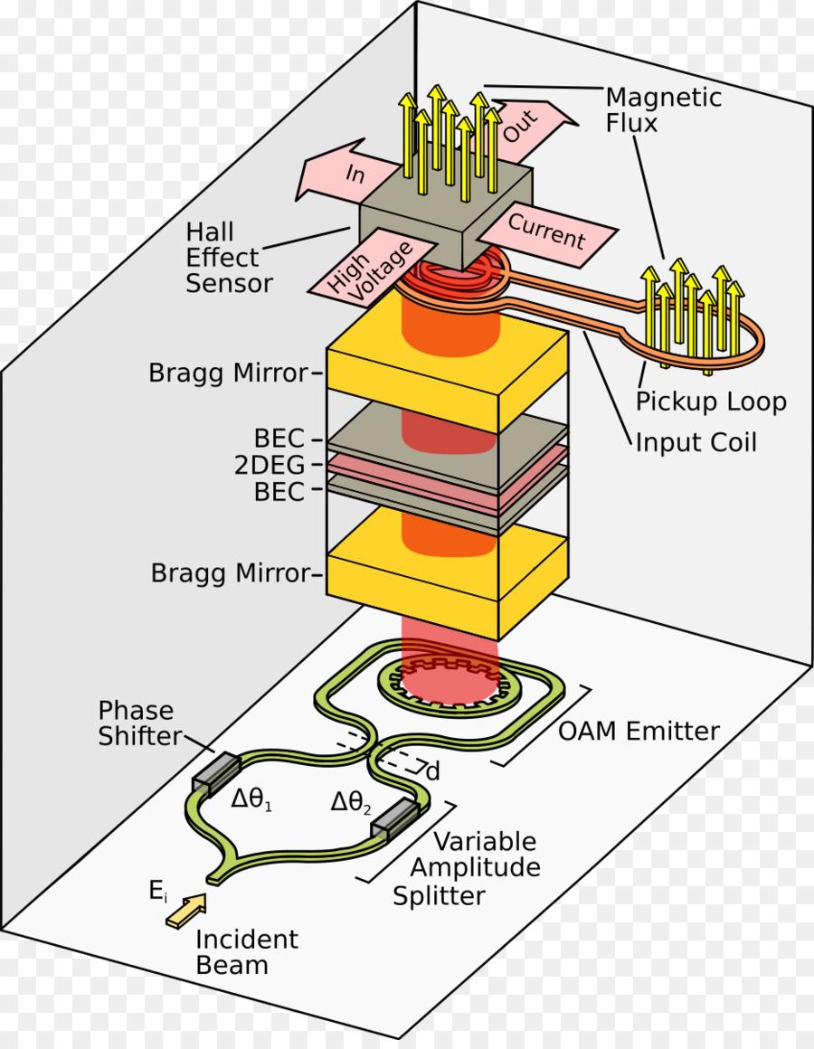 squid electronics transistor superconductivity wiring diagram rh kisspng com Block Force Diagram Physics Physics Clip Art