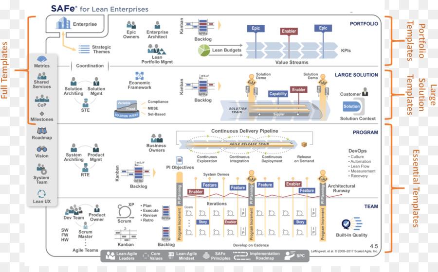 SAFe 4.0 Distilled: Applying the Scaled Agile Framework for Lean ...