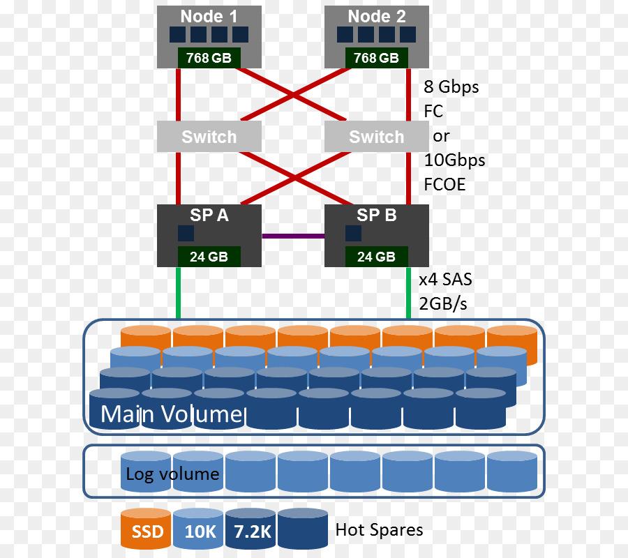 Hewlett-Packard red de área de Almacenamiento iSCSI RAID Fibre ...