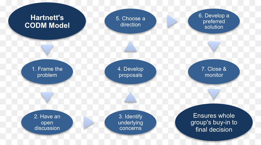 decision making model essays The participative decision making model tries to bring all the people who directly influenced by the decision into decision making process this model is known as the most democratic decision making process.