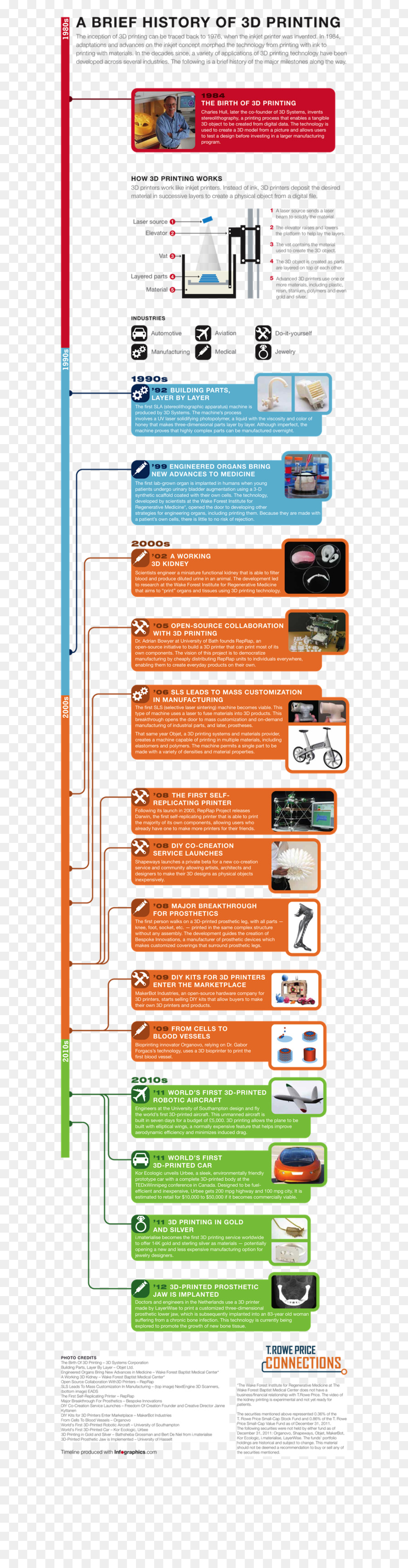 3D printing Infographic Rapid prototyping 3D Systems