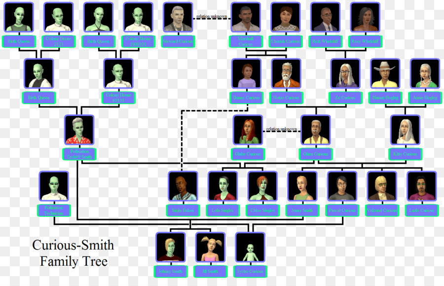 Family Tree Genealogy Cousin Template Family Png Download 1506