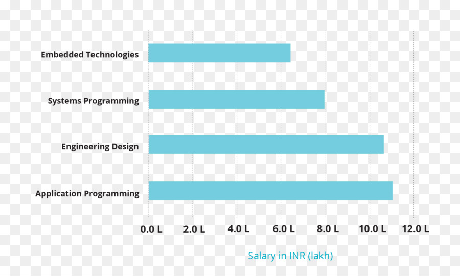 Video game industry salary game programmer game design vocational video game industry salary game programmer game design vocational skills template maxwellsz