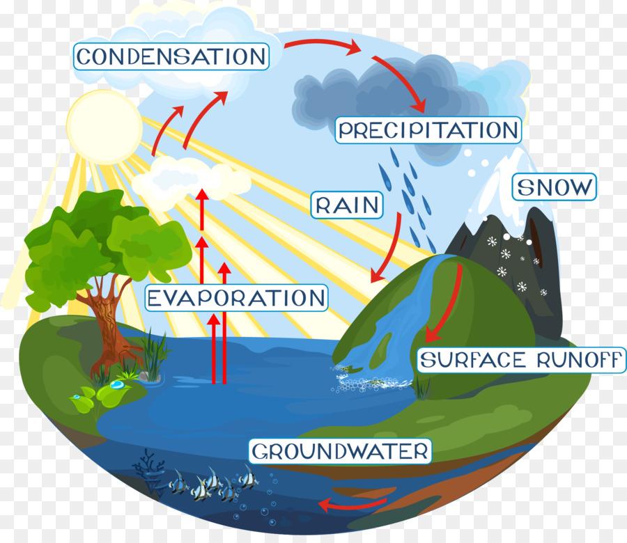 Water cycle diagram royalty free water png download 18181554 water cycle diagram royalty free water ccuart Gallery