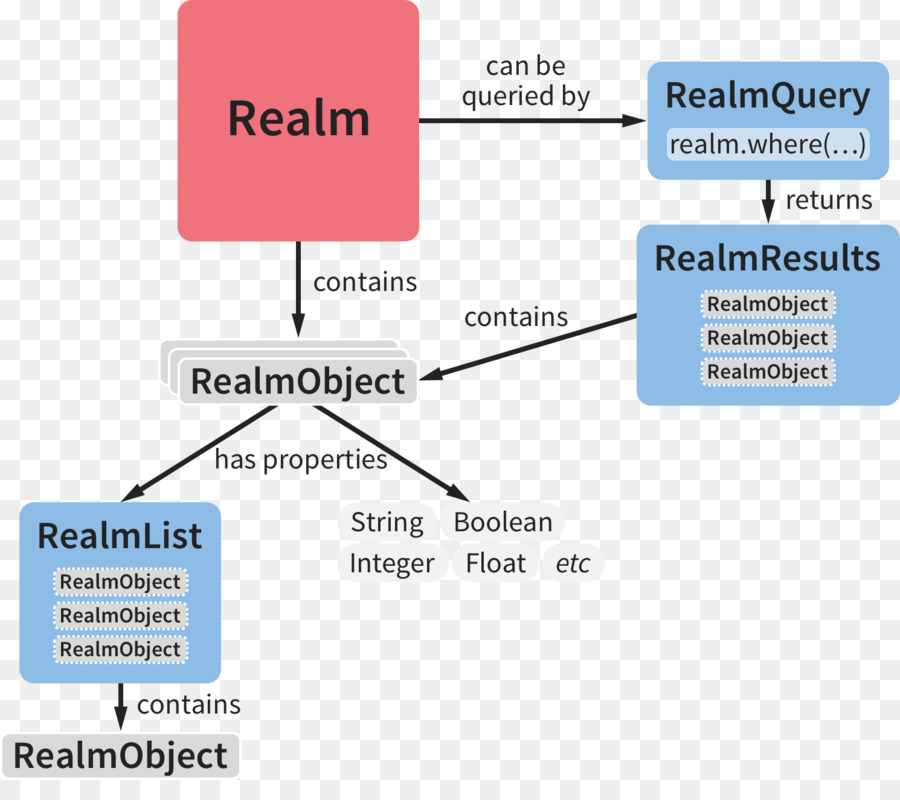 Realm Xamarin C# Language Inte...