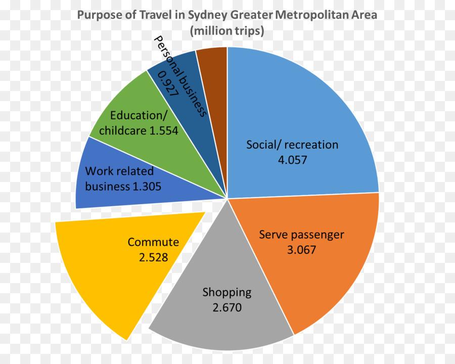 Pie Chart Sydney Diagram Statistics Sydney Png Download 1334