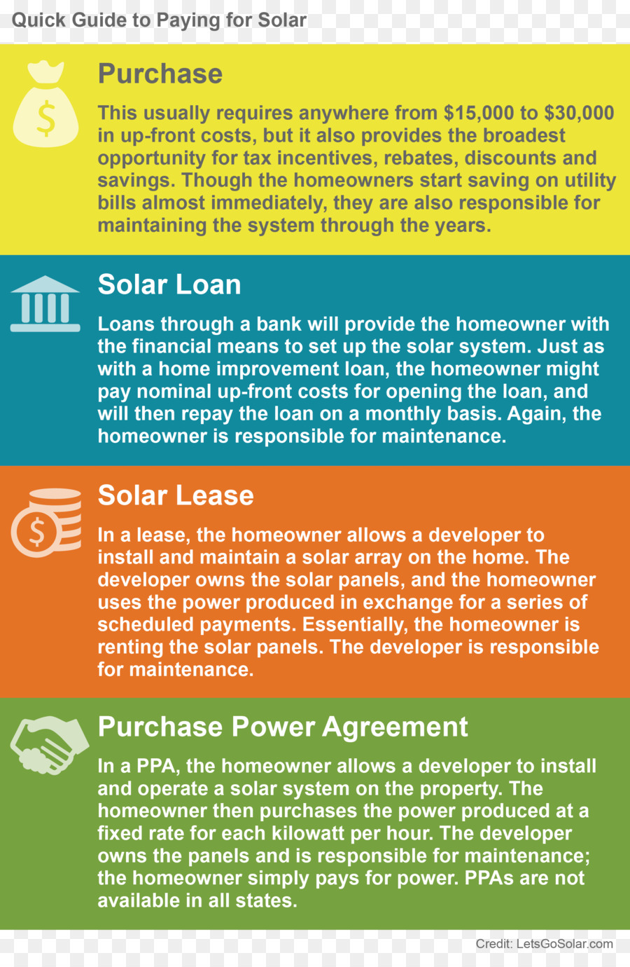 Purchase Agreement Solar Finance Tax Credit Home Png 1875 2867 Free Transpa