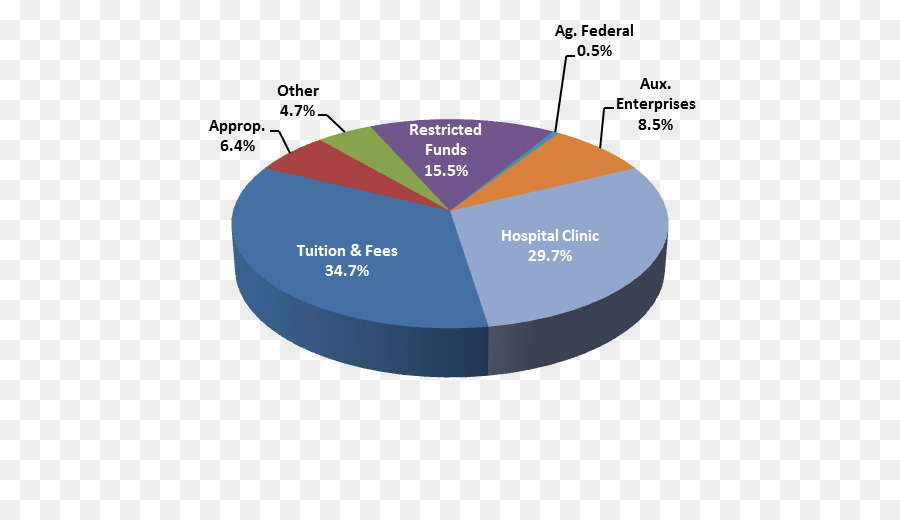 Pennsylvania Budget Funding Pie Chart Glass Png Download 564512