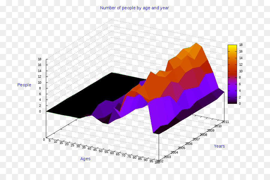 Pie Chart Diagram Three Dimensional Space Business Png Download