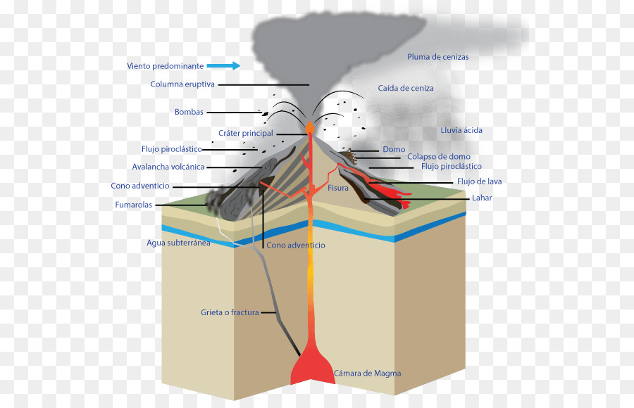 Colima Eldgos Volcano Eruption Column Phreatomagmatic. Colima Eldgos Volcano Eruption Column Phreatomagmatic. GM. Magmatic Eruption Diagram At Scoala.co