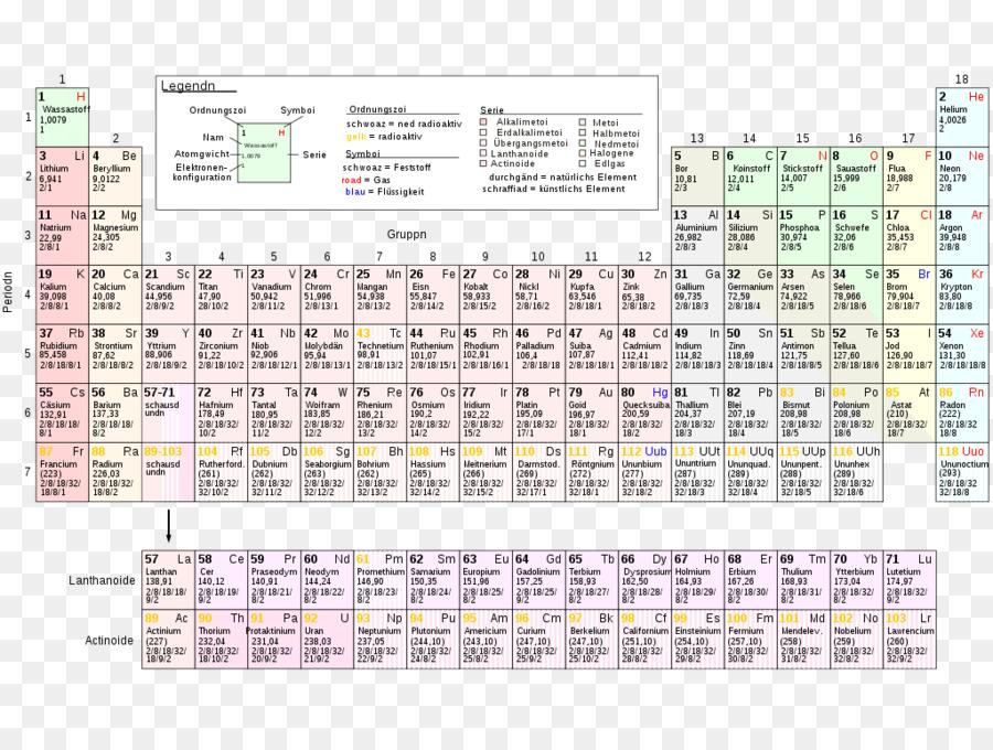 Periodic table chemical element chemistry atomic number mass number periodic table chemical element chemistry atomic number mass number bar table urtaz Choice Image