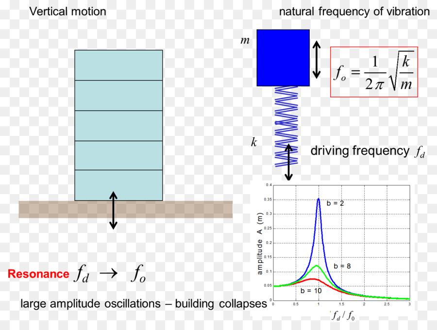Resonance Oscillation Simple Harmonic Motion Damping Ratio Wave