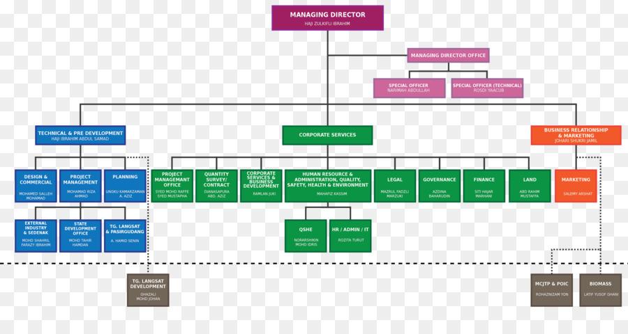 Organizational Structure Amazon Chart Contract Manufacturing Organization