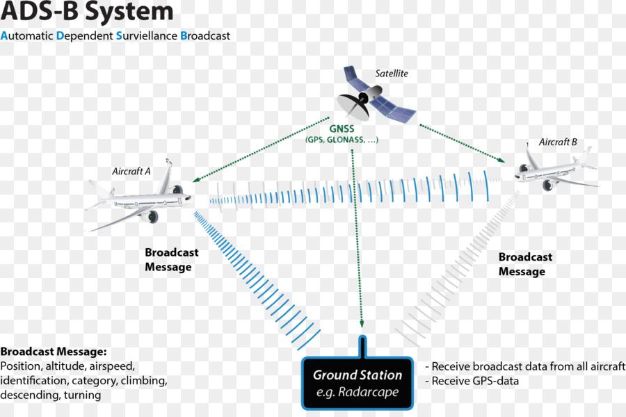Programmer Broadcasting Technology Garmin G1000 Png Download