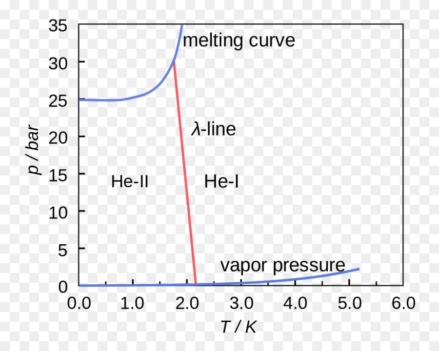 Superfluid Helium 4 Phase Diagram Others Png Download 1200952