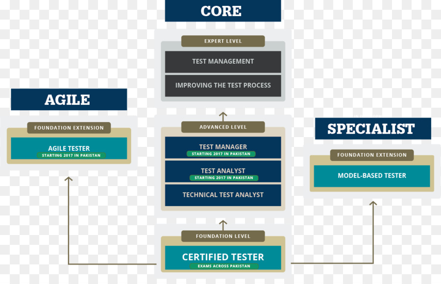 Foundations Of Software Testing Istqb Certification International