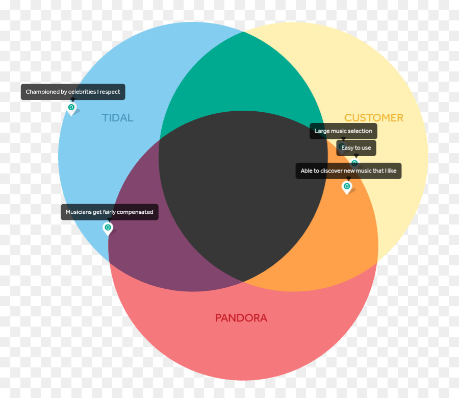 Venn Diagram Graphic Design Circle Wiring Diagram Circle Png