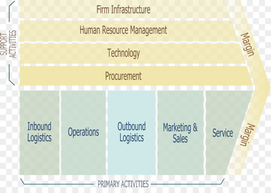 supply chain management is primarily of interest to manufacturing firms From product development and commercialization to manufacturing flow management, order fulfilment, demand planning and returns management/reverse logistics, argentus represents top industry talent who understand every link in the supply chain and who can design and strengthen the connection each link has with the next.