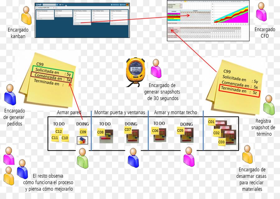 Kanban Cumulative Flow Diagram Flowchart Diagrama Png Download