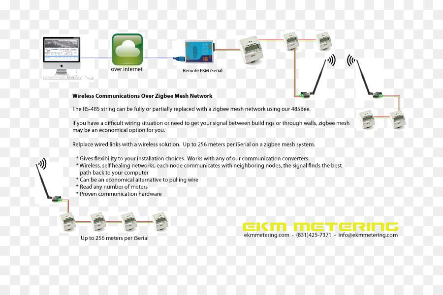 zigbee, wireless, mesh networking, text, technology png
